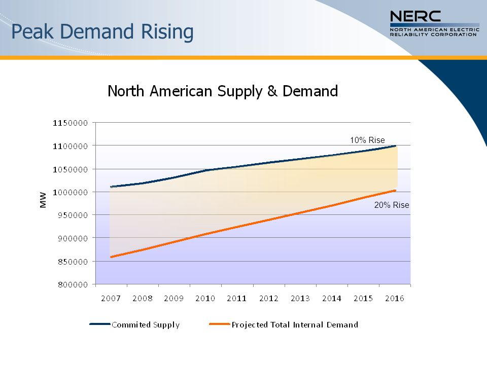 Peak Demand Rising 10% Rise 20% Rise