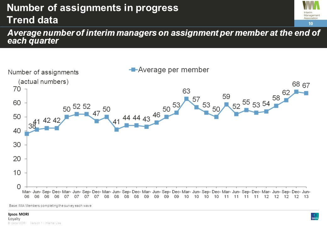 10 Version 1 | Internal Use© Ipsos MORI Number of assignments in progress Trend data Average number of interim managers on assignment per member at th