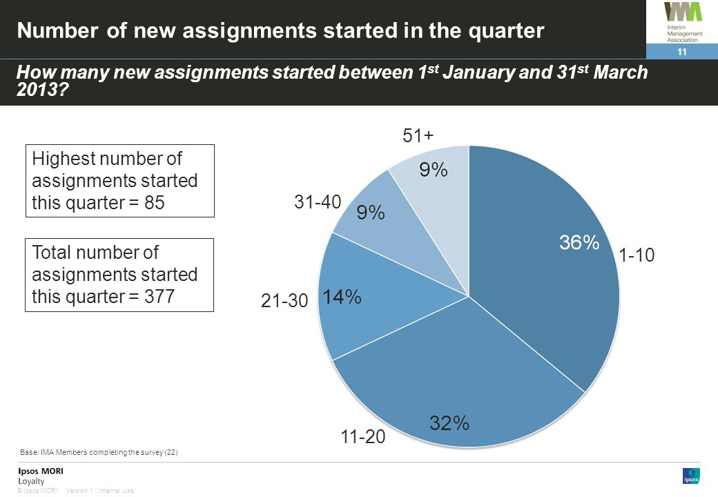 11 Version 1 | Internal Use© Ipsos MORI Number of new assignments started in the quarter How many new assignments started between 1 st January and 31