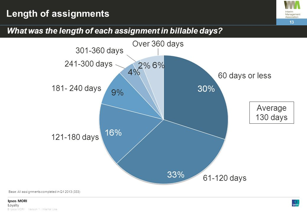 13 Version 1 | Internal Use© Ipsos MORI Length of assignments 61-120 days 60 days or less 241-300 days 121-180 days 181- 240 days What was the length