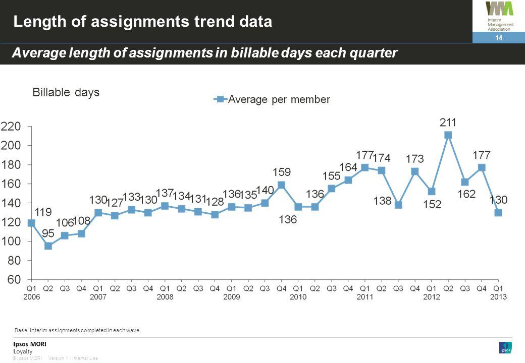 14 Version 1 | Internal Use© Ipsos MORI Length of assignments trend data Average length of assignments in billable days each quarter Billable days Bas