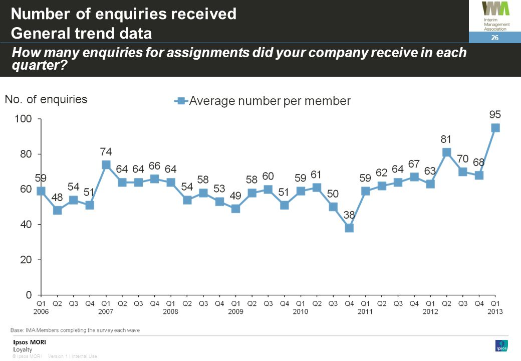 26 Version 1 | Internal Use© Ipsos MORI Number of enquiries received General trend data Base: All receiving enquiries in each quarter How many enquiri