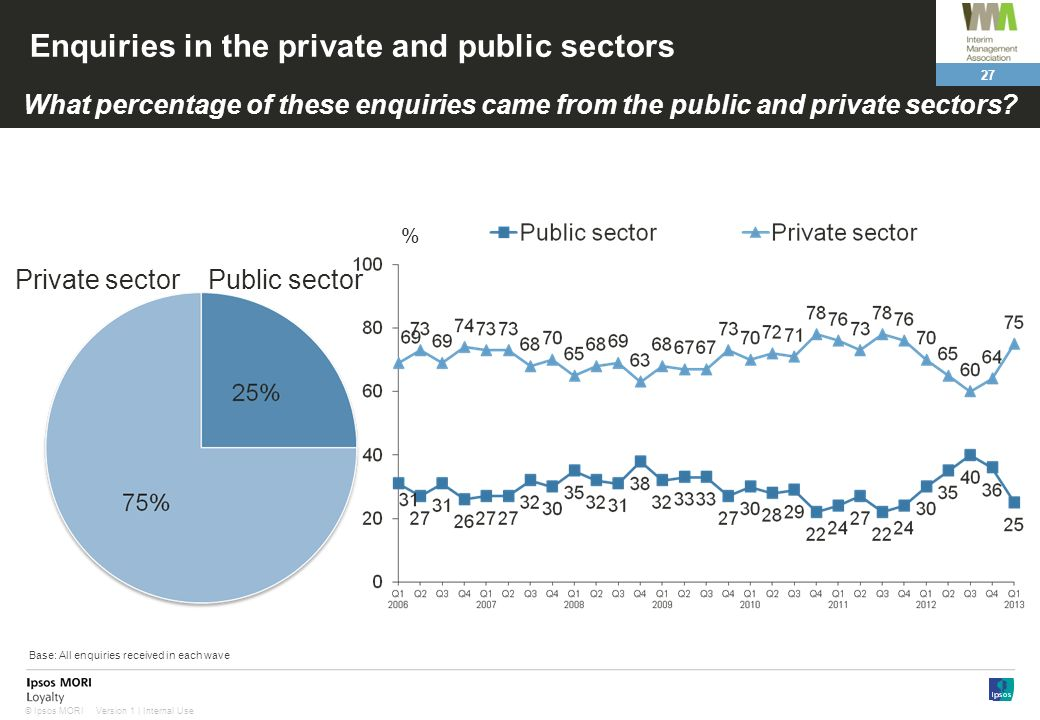 27 Version 1 | Internal Use© Ipsos MORI Enquiries in the private and public sectors Public sectorPrivate sector What percentage of these enquiries cam