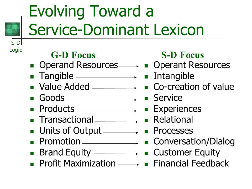 S-D Logic Evolving Toward a Service-Dominant Lexicon Operand Resources Tangible Value Added Goods Products Transactional Units of Output Promotion Bra
