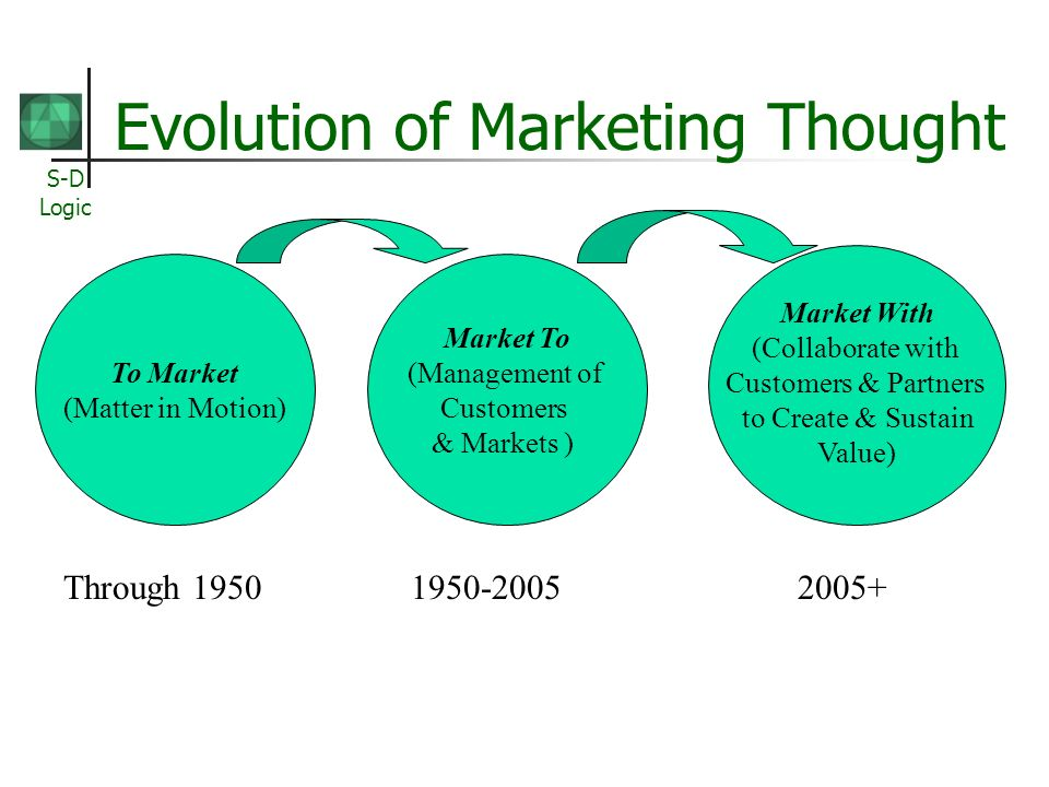S-D Logic Evolution of Marketing Thought To Market (Matter in Motion) Market To (Management of Customers & Markets ) Market With (Collaborate with Cus
