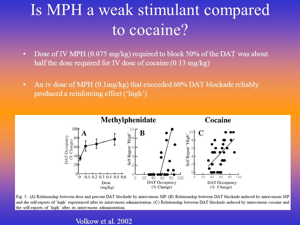 Is MPH a weak stimulant compared to cocaine? Dose of IV MPH (0.075 mg/kg) required to block 50% of the DAT was about half the dose required for IV dos