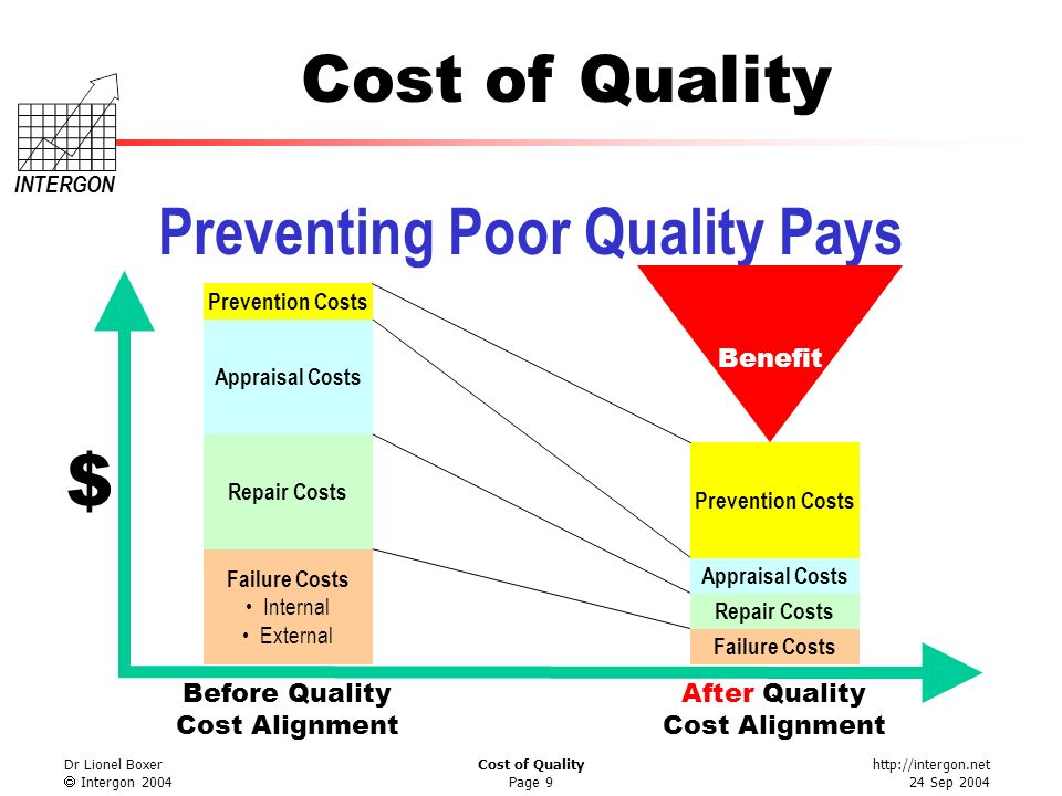http://intergon.net 24 Sep 2004 Cost of Quality INTERGON Dr Lionel Boxer Intergon 2004 Cost of Quality Page 9 Preventing Poor Quality Pays Failure Cos