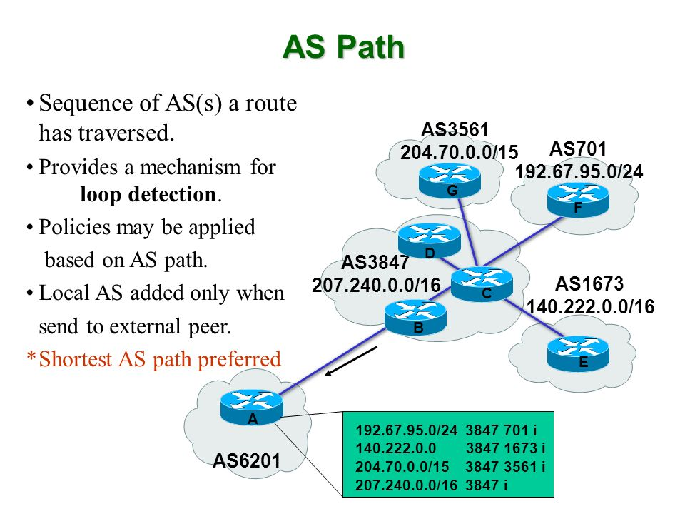 Sequence of AS(s) a route has traversed. Provides a mechanism for loop detection. Policies may be applied based on AS path. Local AS added only when s