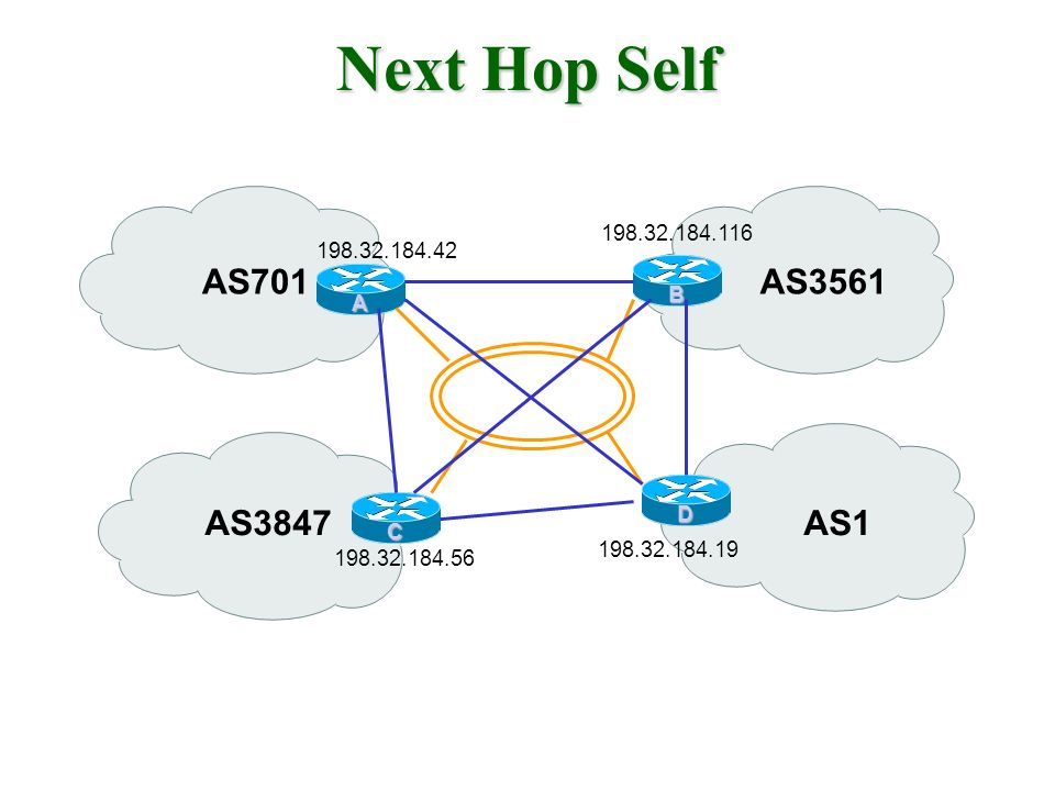 Next Hop Self AS701AS3561 AS3847 A B C D AS1 198.32.184.19 198.32.184.116 198.32.184.42 198.32.184.56