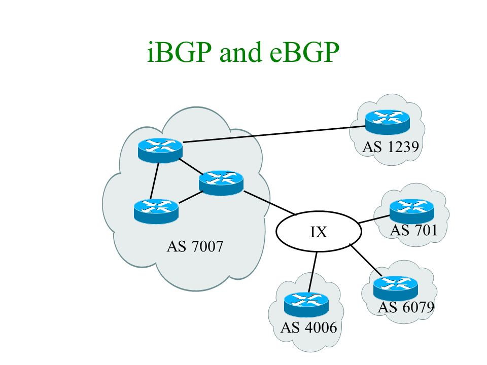 iBGP and eBGP AS 7007 IX AS 1239 AS 6079 AS 701 AS 4006