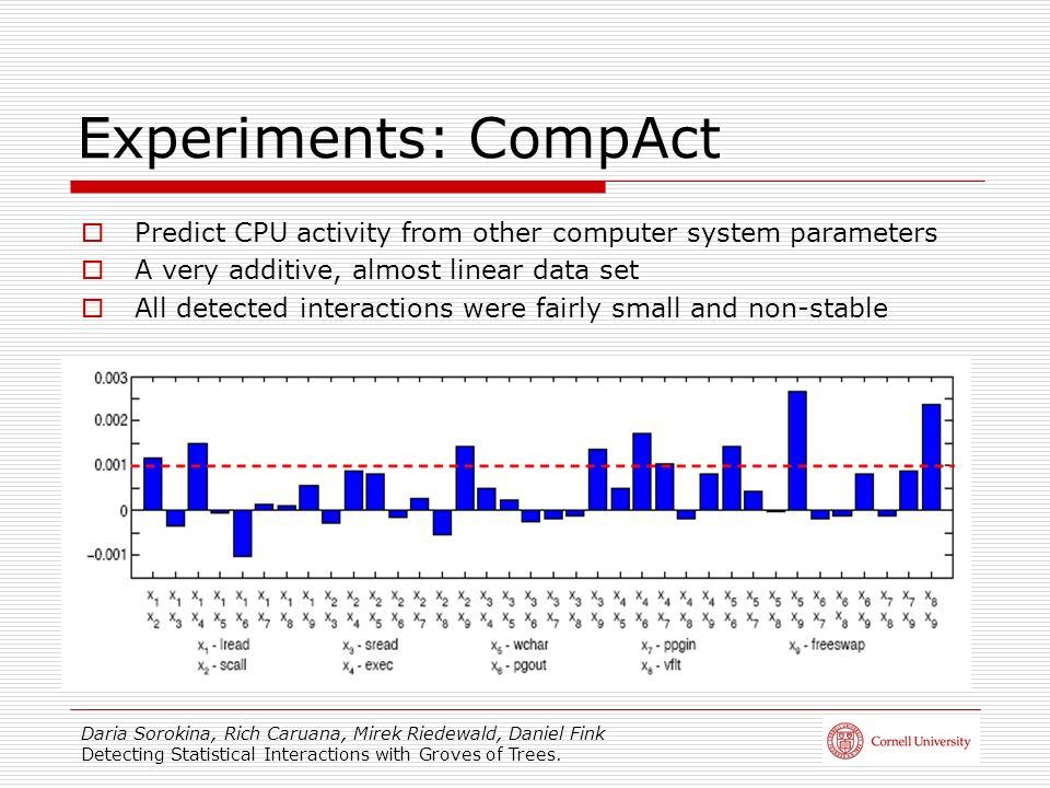Daria Sorokina, Rich Caruana, Mirek Riedewald, Daniel Fink Detecting Statistical Interactions with Groves of Trees. Experiments: CompAct Predict CPU a