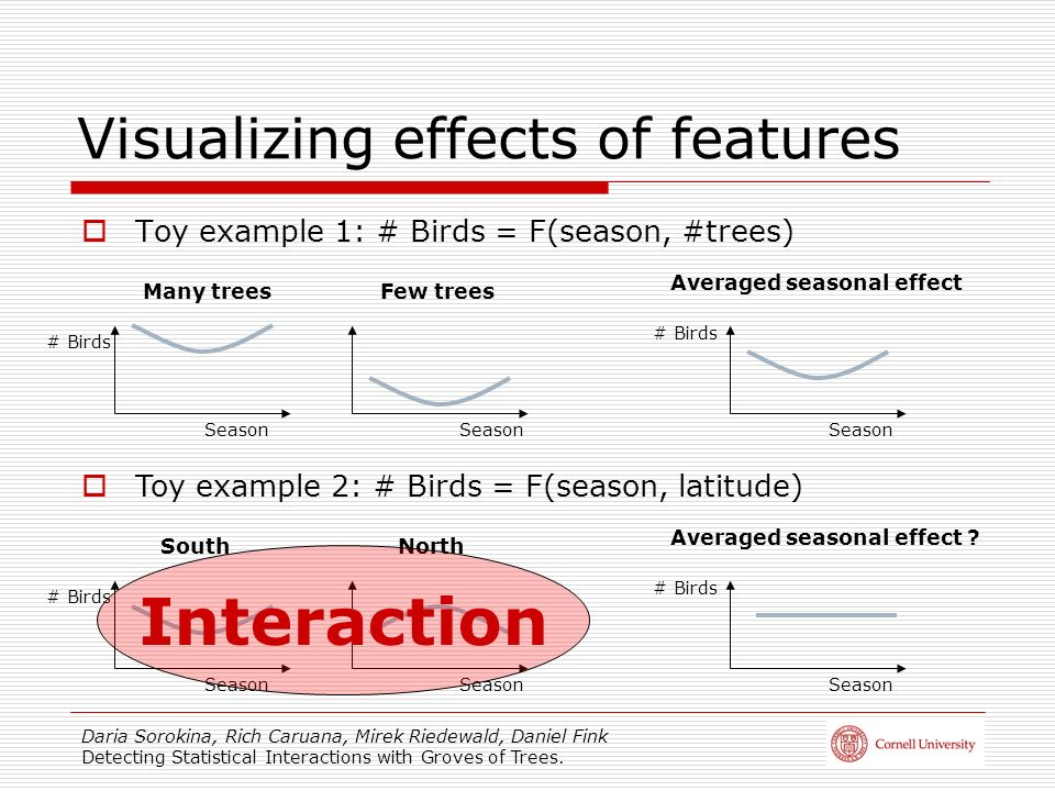 Daria Sorokina, Rich Caruana, Mirek Riedewald, Daniel Fink Detecting Statistical Interactions with Groves of Trees. Visualizing effects of features To