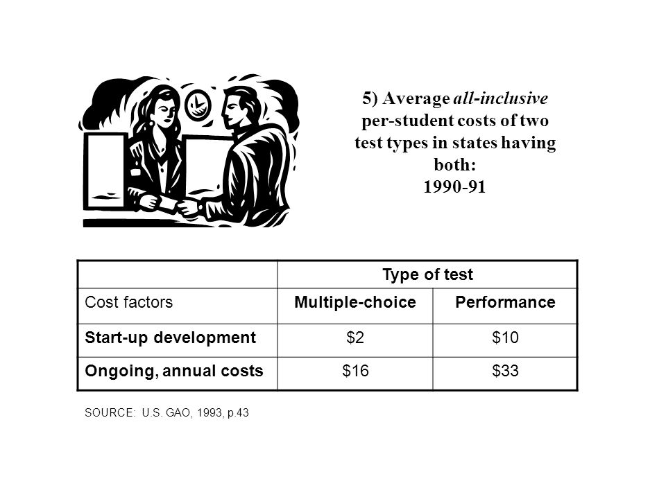 5) Average all-inclusive per-student costs of two test types in states having both: 1990-91 Type of test Cost factorsMultiple-choicePerformance Start-
