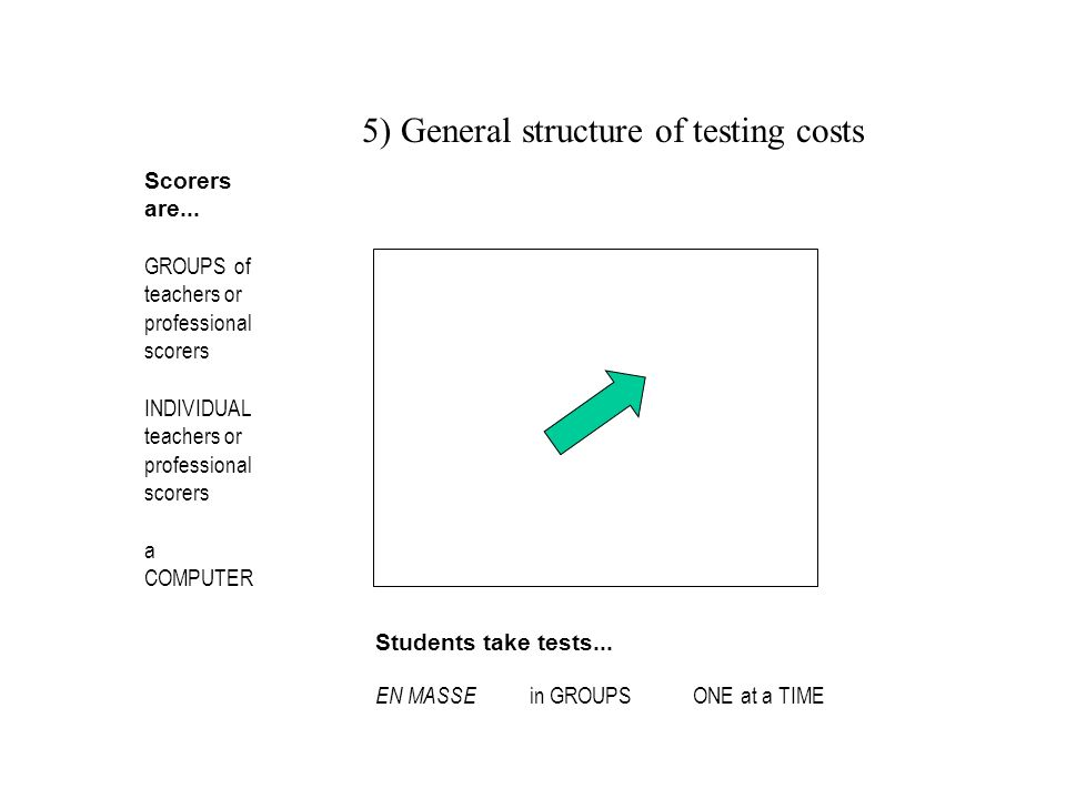5) General structure of testing costs Scorers are... GROUPS of teachers or professional scorers INDIVIDUAL teachers or professional scorers a COMPUTER
