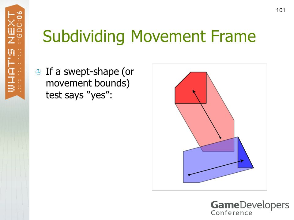101 Subdividing Movement Frame If a swept-shape (or movement bounds) test says yes: