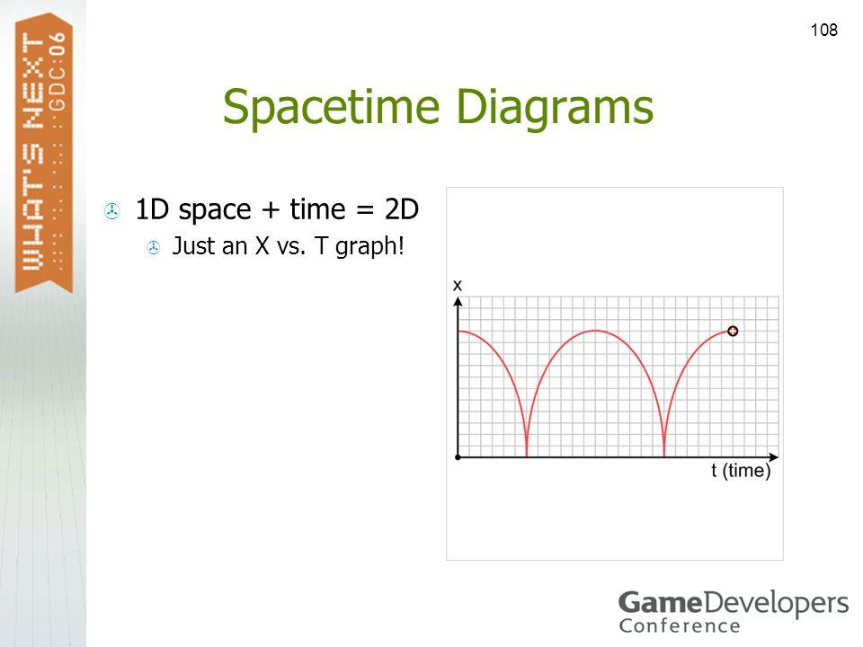 108 Spacetime Diagrams 1D space + time = 2D Just an X vs. T graph!