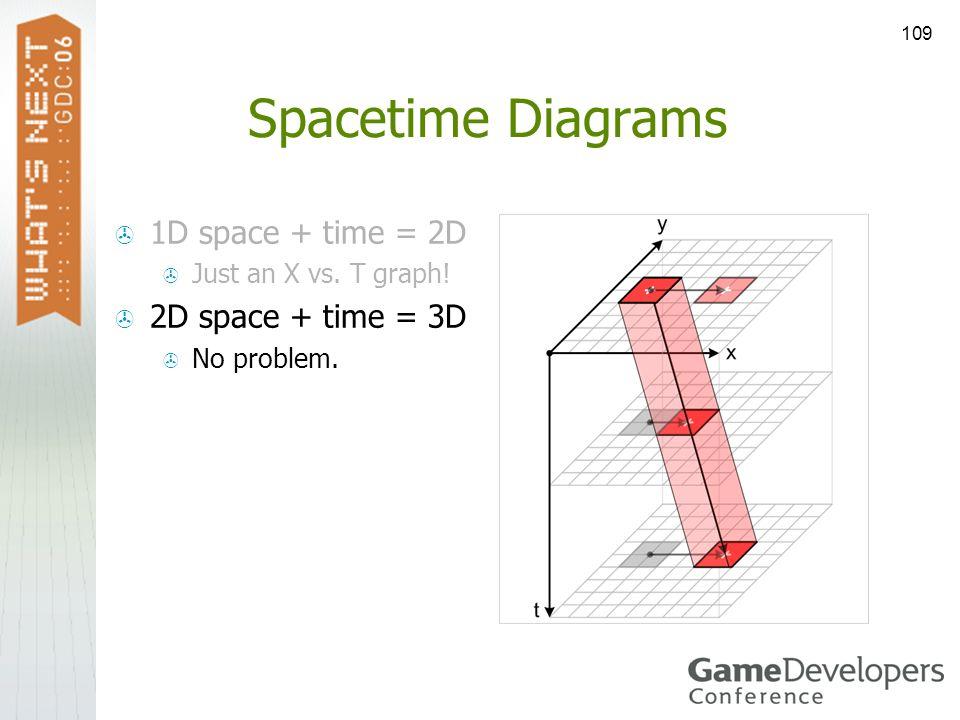 109 Spacetime Diagrams 1D space + time = 2D Just an X vs. T graph! 2D space + time = 3D No problem.