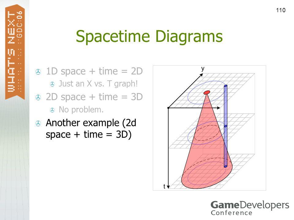 110 Spacetime Diagrams 1D space + time = 2D Just an X vs. T graph! 2D space + time = 3D No problem. Another example (2d space + time = 3D)