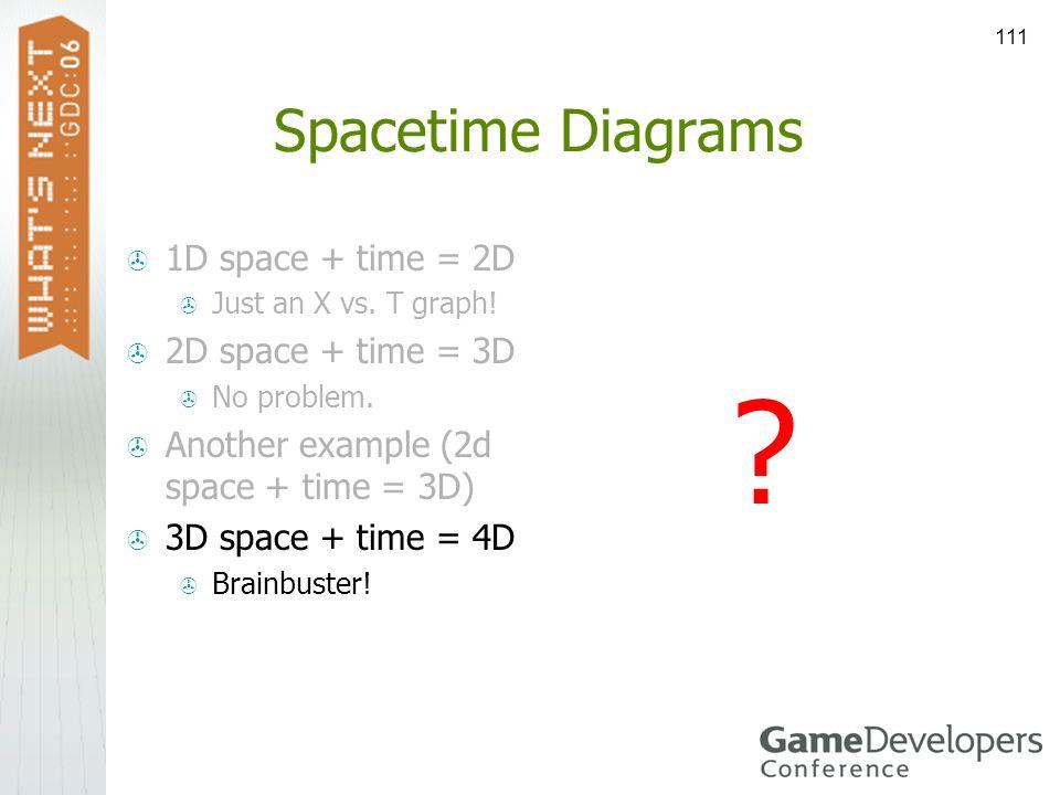 111 Spacetime Diagrams 1D space + time = 2D Just an X vs. T graph! 2D space + time = 3D No problem. Another example (2d space + time = 3D) 3D space +