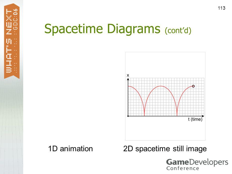 113 Spacetime Diagrams (contd) 2D spacetime still image1D animation