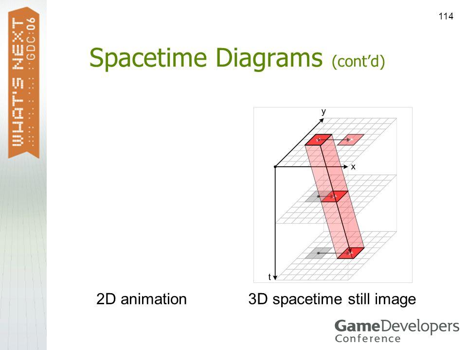 114 Spacetime Diagrams (contd) 3D spacetime still image2D animation