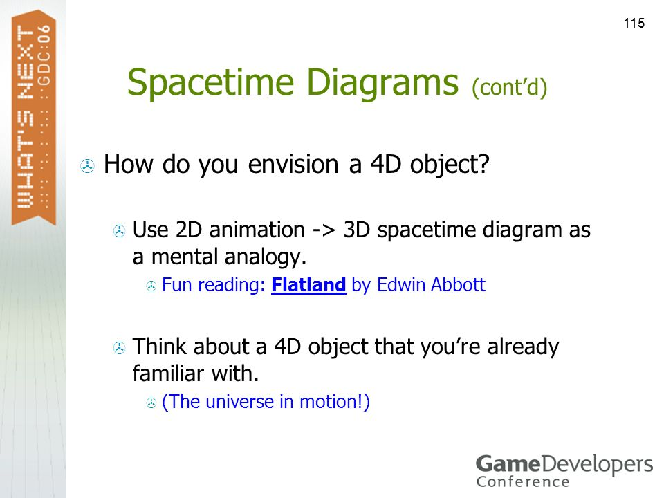 115 Spacetime Diagrams (contd) How do you envision a 4D object? Use 2D animation -> 3D spacetime diagram as a mental analogy. Fun reading: Flatland by