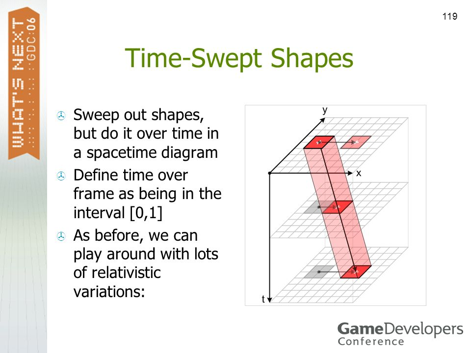 119 Time-Swept Shapes Sweep out shapes, but do it over time in a spacetime diagram Define time over frame as being in the interval [0,1] As before, we