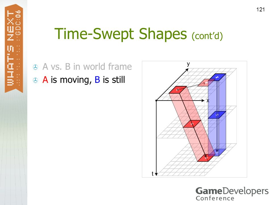 121 Time-Swept Shapes (contd) A vs. B in world frame A is moving, B is still