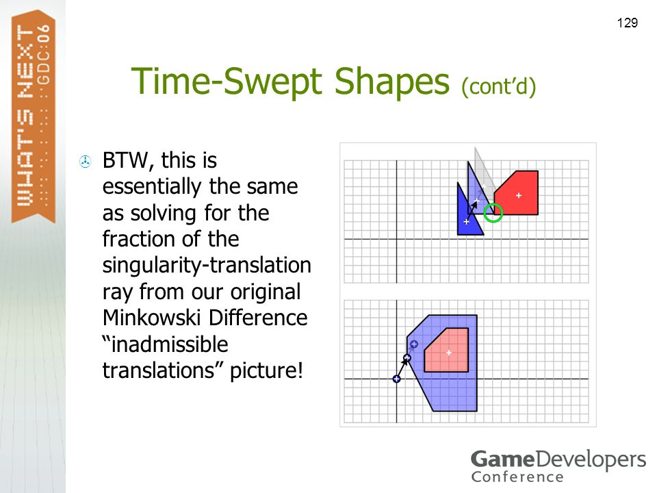 129 Time-Swept Shapes (contd) BTW, this is essentially the same as solving for the fraction of the singularity-translation ray from our original Minko