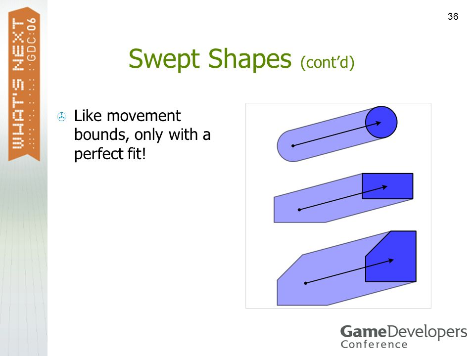 36 Swept Shapes (contd) Like movement bounds, only with a perfect fit!