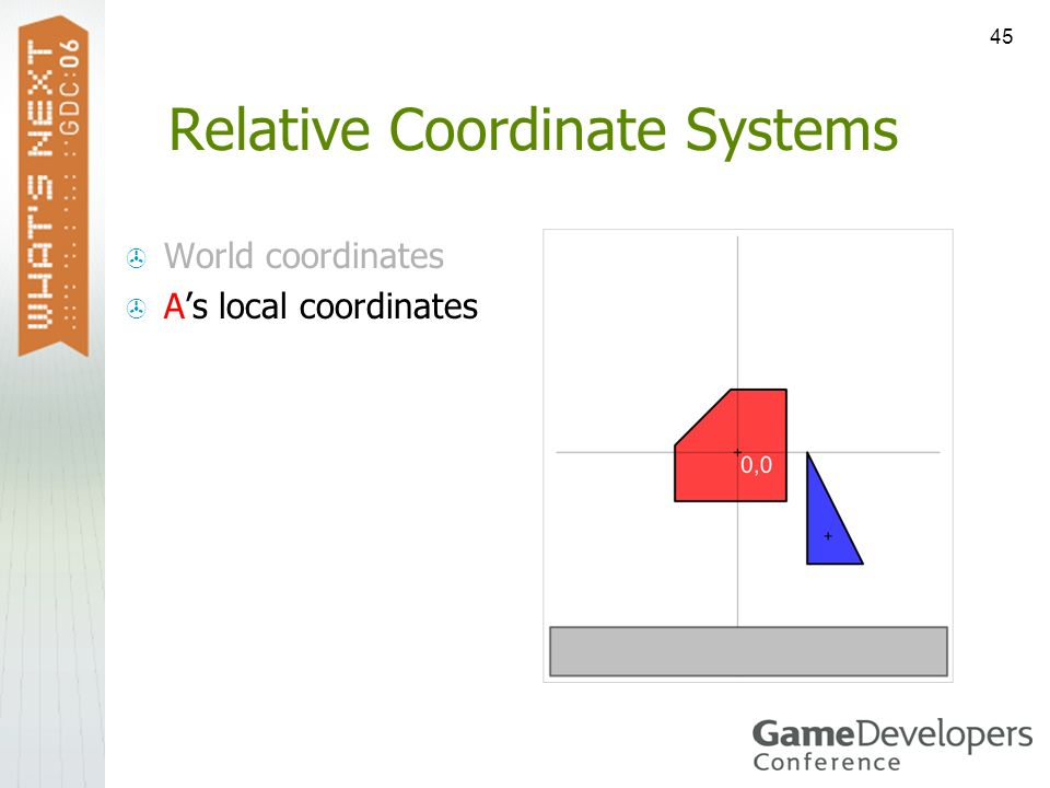 45 Relative Coordinate Systems World coordinates As local coordinates