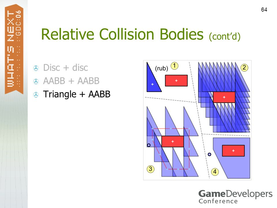 64 Relative Collision Bodies (contd) Disc + disc AABB + AABB Triangle + AABB