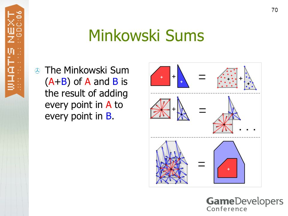 70 Minkowski Sums The Minkowski Sum (A+B) of A and B is the result of adding every point in A to every point in B.