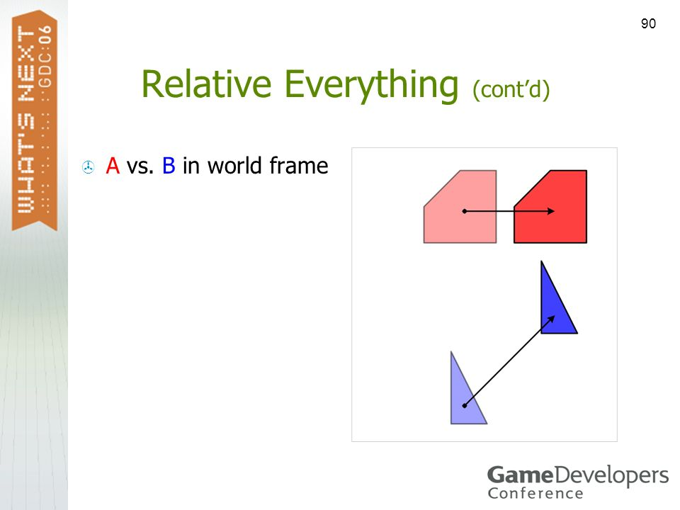 90 Relative Everything (contd) A vs. B in world frame