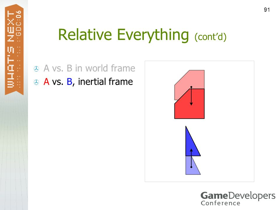 91 Relative Everything (contd) A vs. B in world frame A vs. B, inertial frame