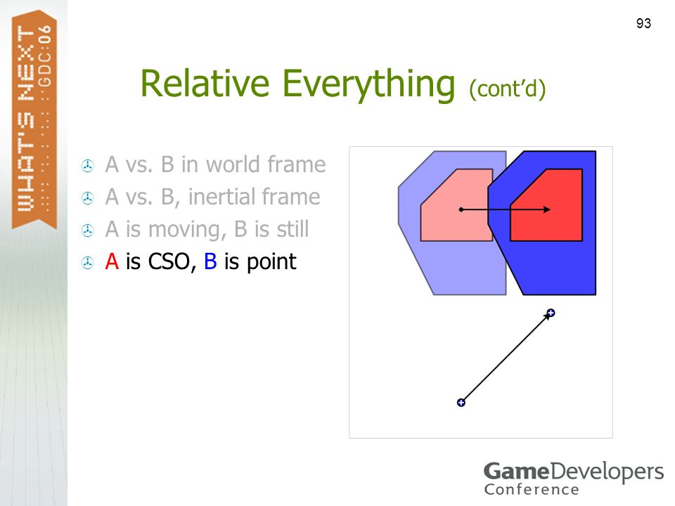 93 Relative Everything (contd) A vs. B in world frame A vs. B, inertial frame A is moving, B is still A is CSO, B is point