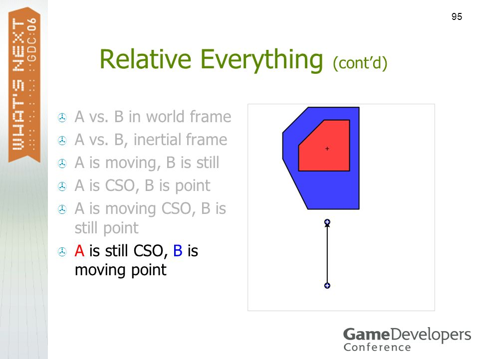 95 Relative Everything (contd) A vs. B in world frame A vs. B, inertial frame A is moving, B is still A is CSO, B is point A is moving CSO, B is still