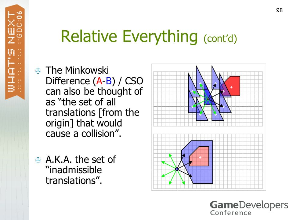 98 Relative Everything (contd) The Minkowski Difference (A-B) / CSO can also be thought of as the set of all translations [from the origin] that would