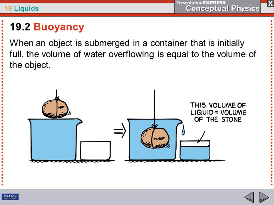 19 Liquids When an object is submerged in a container that is initially full, the volume of water overflowing is equal to the volume of the object. 19