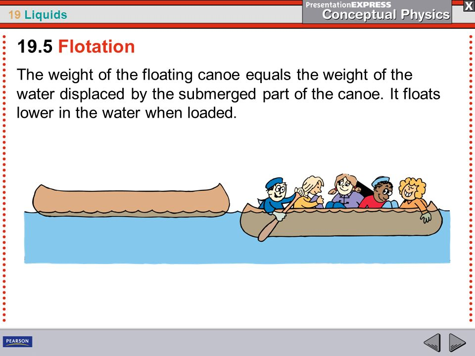 19 Liquids The weight of the floating canoe equals the weight of the water displaced by the submerged part of the canoe. It floats lower in the water