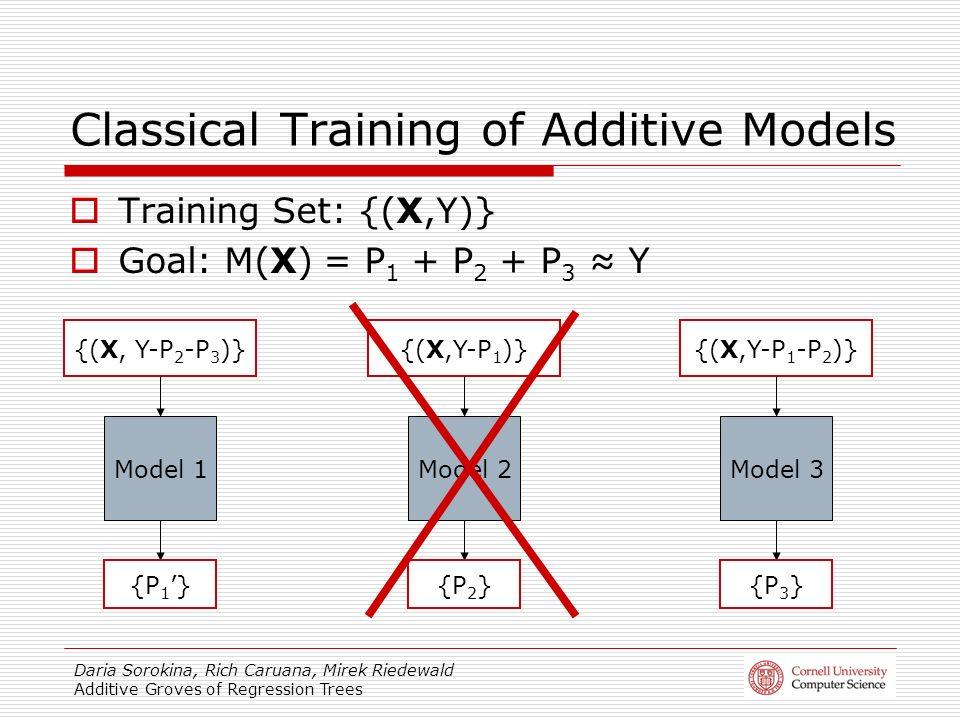 Daria Sorokina, Rich Caruana, Mirek Riedewald Additive Groves of Regression Trees Training Set: {(X,Y)} Goal: M(X) = P 1 + P 2 + P 3 Y Model 1Model 2Model 3 {(X, Y-P 2 -P 3 )}{(X,Y-P 1 )}{(X,Y-P 1 -P 2 )} {P 1 }{P 2 }{P 3 } Classical Training of Additive Models