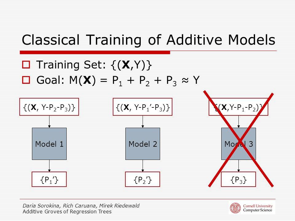 Daria Sorokina, Rich Caruana, Mirek Riedewald Additive Groves of Regression Trees Training Set: {(X,Y)} Goal: M(X) = P 1 + P 2 + P 3 Y Model 1Model 2Model 3 {(X, Y-P 2 -P 3 )}{(X, Y-P 1-P 3 )}{(X,Y-P 1 -P 2 )} {P 1 }{P 2 }{P 3 } Classical Training of Additive Models