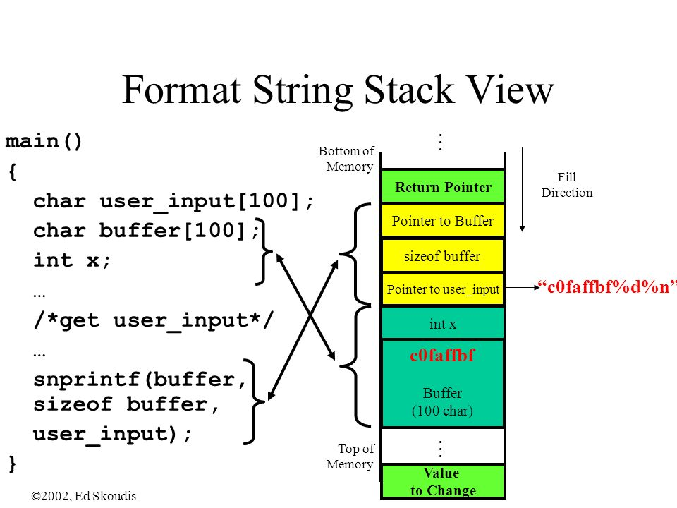 ©2002, Ed Skoudis Format String Stack View main() { char user_input[100]; char buffer[100]; int x; … /*get user_input*/ … snprintf(buffer, sizeof buffer, user_input); } Top of Memory Bottom of Memory int x Return Pointer