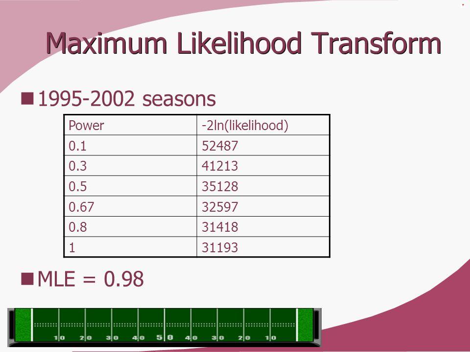 Maximum Likelihood Transform 1995-2002 seasons MLE = 0.98 Power-2ln(likelihood) 0.152487 0.341213 0.535128 0.6732597 0.831418 131193