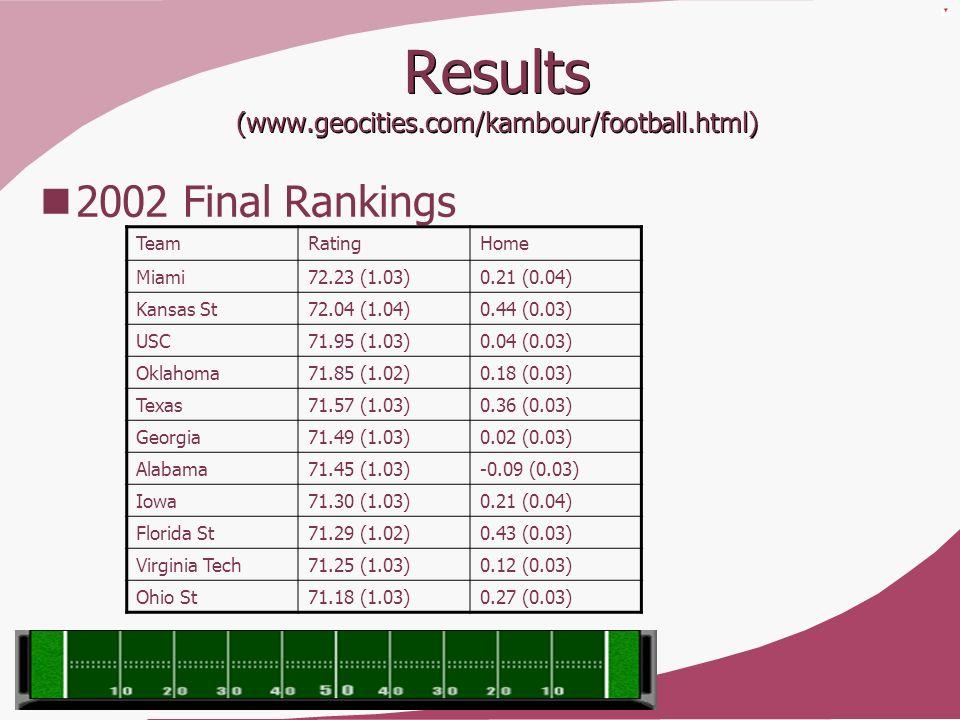 Results (www.geocities.com/kambour/football.html) 2002 Final Rankings TeamRatingHome Miami72.23 (1.03)0.21 (0.04) Kansas St72.04 (1.04)0.44 (0.03) USC