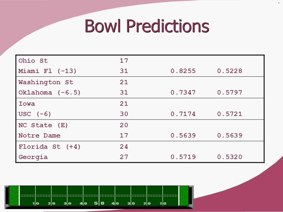 Bowl Predictions Ohio St 17 Miami Fl (-13) 31 0.8255 0.5228 Washington St 21 Oklahoma (-6.5) 31 0.7347 0.5797 Iowa 21 USC (-6) 30 0.7174 0.5721 NC Sta