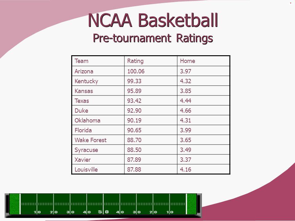 NCAA Basketball Pre-tournament Ratings TeamRatingHome Arizona100.063.97 Kentucky99.334.32 Kansas95.893.85 Texas93.424.44 Duke92.904.66 Oklahoma90.194.