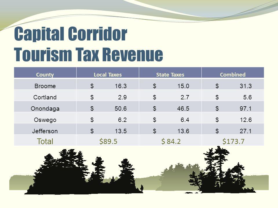Capital Corridor Tourism Tax Revenue CountyLocal TaxesState TaxesCombined Broome $ 16.3 $ 15.0 $ 31.3 Cortland $ 2.9 $ 2.7 $ 5.6 Onondaga $ 50.6 $ 46.