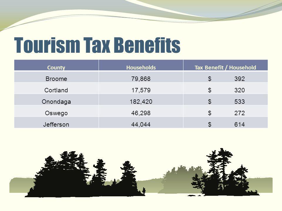 Tourism Tax Benefits CountyHouseholdsTax Benefit / Household Broome79,868 $ 392 Cortland17,579 $ 320 Onondaga182,420 $ 533 Oswego46,298 $ 272 Jefferso