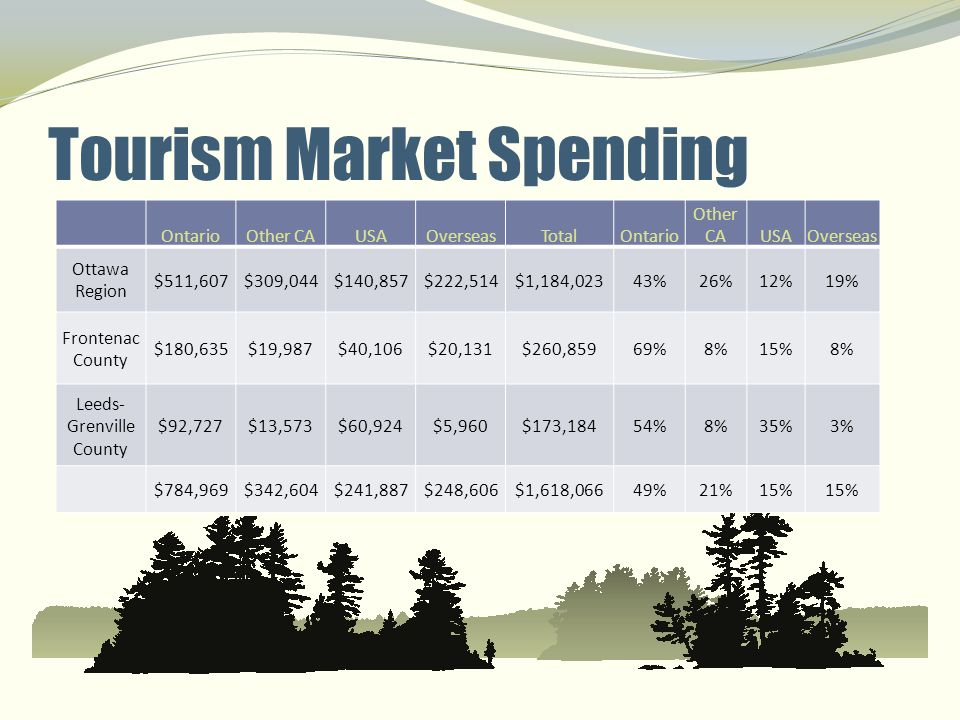 Niche Markets Destinations increasingly need to appeal to travelers based on specialized interests and audiences.
